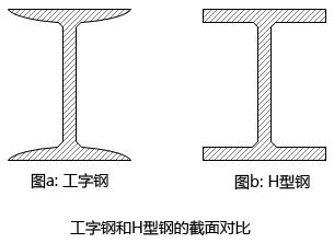 H型钢和工字钢工程图及其区别